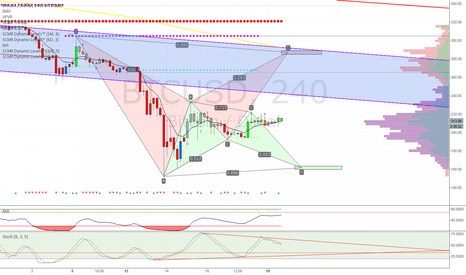 BTCUSD: Competing Bat Patterns