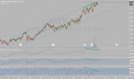 AWK: American WTR WKS topping?