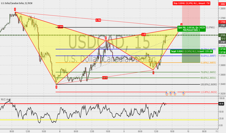 USDCAD: USDCAD 15m : Gartley almost completed
