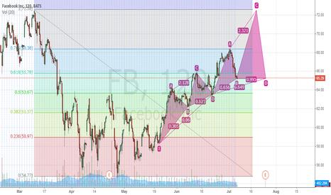 FB: XABDC Fibonacci Projection - FB Long and reverse at $72.05