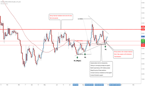 EURHKD: EURHKD: Opportune Longs, But For Intraday Trading Only! #FX