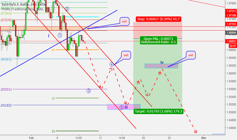 EURUSD: possible sell opportunities