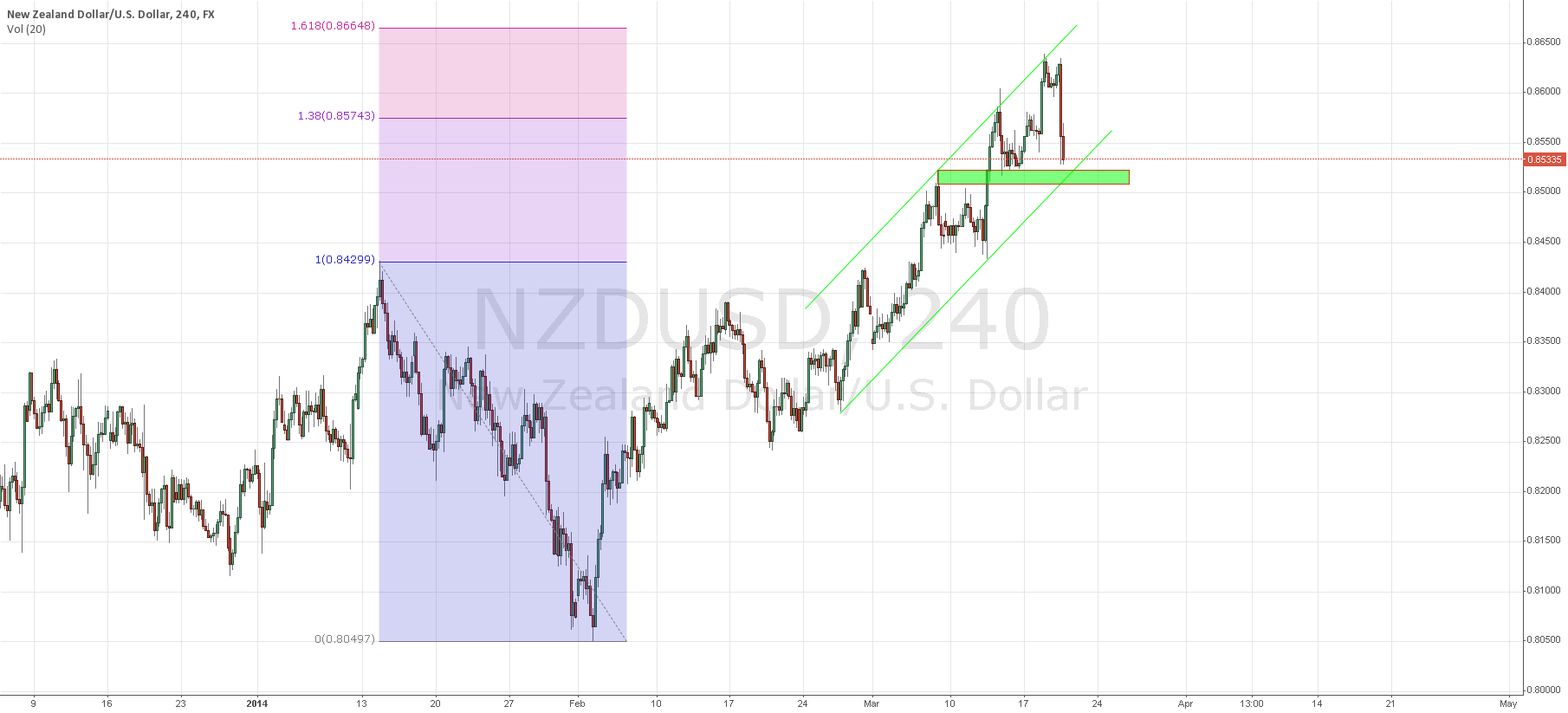 NZDUSD short term long if low 0.85XX support holds