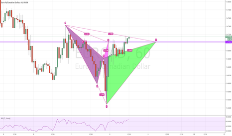 EURCAD: EURCAD: Bearish Cypher completed the 2nd time
