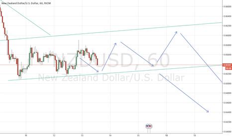 NZDUSD: NZDUSD Shorting on highs