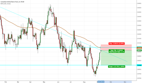 CADCHF: CADCHF - Short - Tail at resistance, 100ema, and trendline