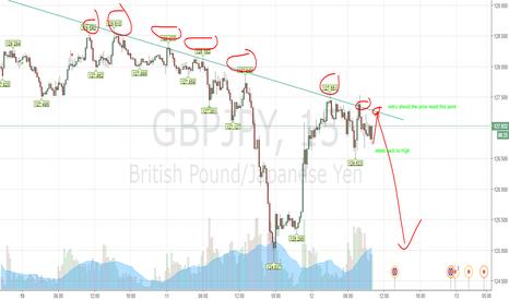 GBPJPY: gbpjpy short