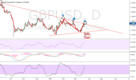 GBPUSD: GBPUSD folowing the trend line