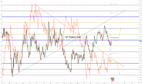 EURUSD: EURUSD 10Y Treasury Note