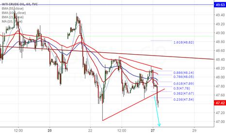 USOIL: US Oil breaks trend line support, targets $46.15