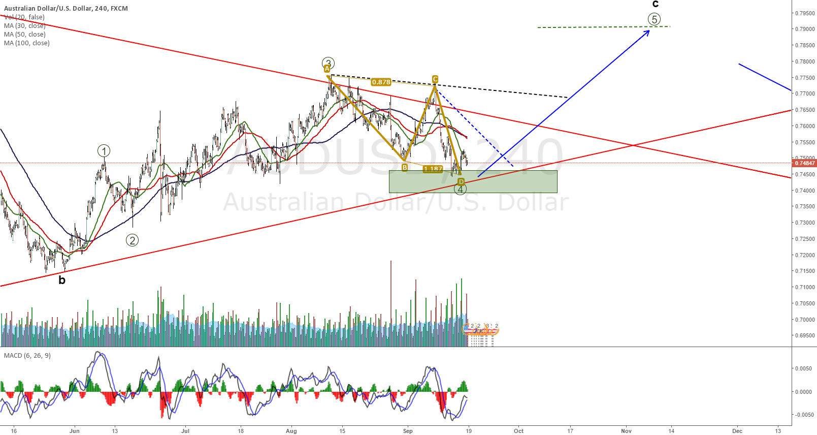 AUDUSD going for the last wave of correction