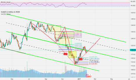 XAUUSD: Three Drives Pattern