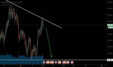USDCNH: USD is bearish still