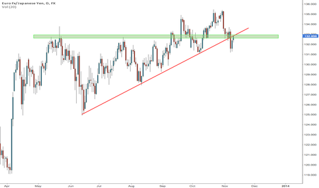 EURJPY: Interesting level coming up if you are a EURJPY bear