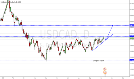 USDCAD: Long if USDCAD breaks resistance at 1.33