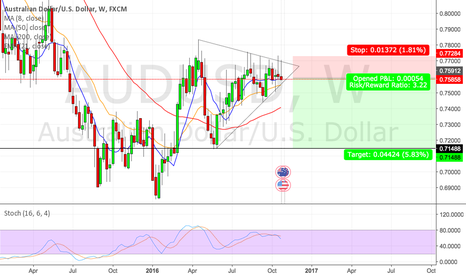 AUDUSD: AUDUSD ASCENDING BEAR TRIANGLE (WEEKLY)
