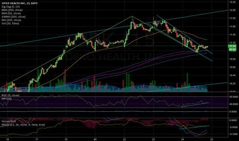 OPK: Strong Chart