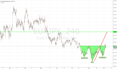 EURJPY: Possible inverted head and shoulders?