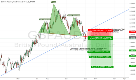 GBPAUD: GBPAUD - Head and Shoulders Pattern Confirmed, Get Ready