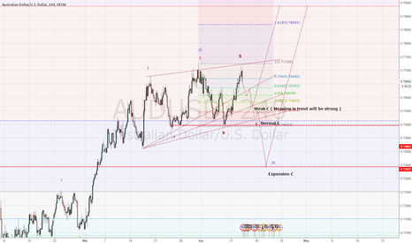 AUDUSD: AUDUSD will be Corrective but trend still strong