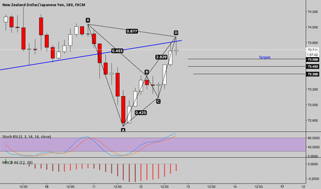 NZDJPY: NZDJPY short term targets