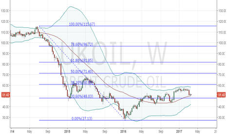 UKOIL: Will Brent oil rebound from weekly 50-MA again?