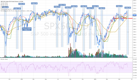 SPX500: sharp sell-offs last 6 trading days.