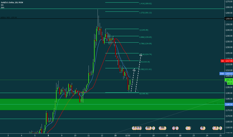 XAUUSD: GOLD SIMPLE STRUCTURE TRADE