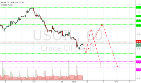 USOIL: Correction