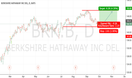BRK.B: #BRK.B - take to set long position