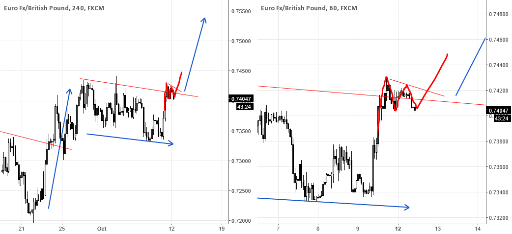 EURGBP - Start of big next Move Up?