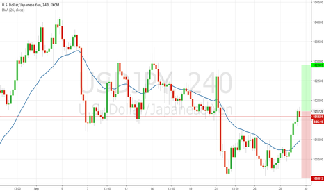 USDJPY: USDJPY, Buy This Pair At This Moment Can Help You Make Profit