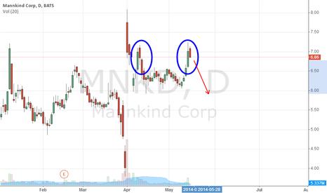 MNKD: Short