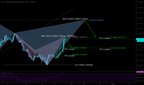 EURCAD: Short opportunity here on the EURCAD