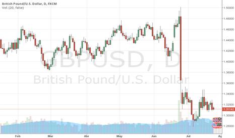 GBPUSD: GBPUSD: La LIBRA cae ante el Dólar por los PMIs (1.3070 clave)
