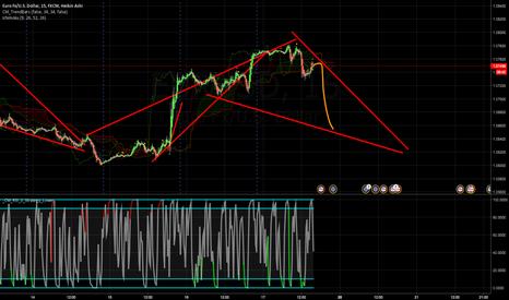 EURUSD: sell - target 1.0640