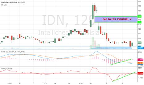 IDN: BULLISH Harami on the 2HR Chart