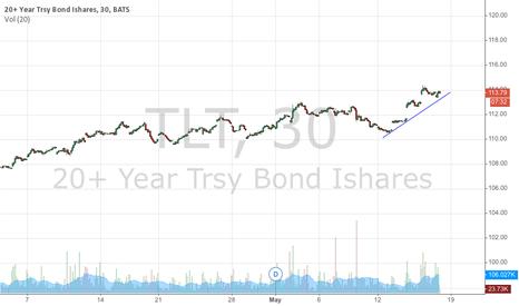 TLT: 30 minutes chart