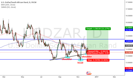USDZAR: long UsdZar Possible Head and Shoulder pattern coming