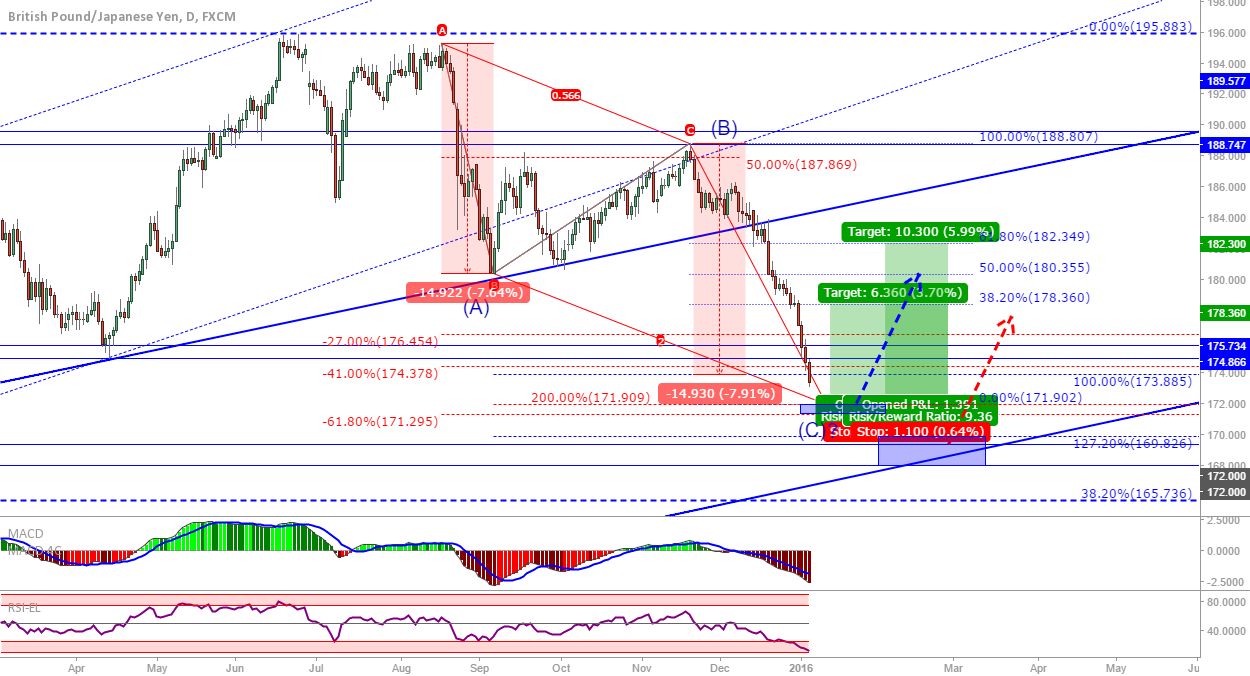 GBP/JPY UPDATE: Second attempt at a long...