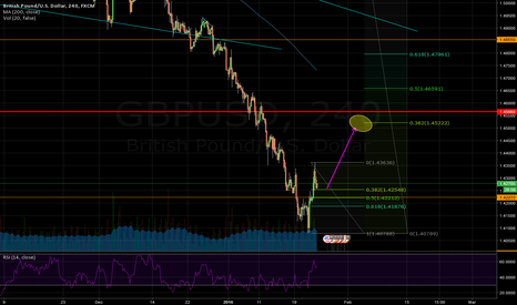 GBPUSD: Cable - Long / GU