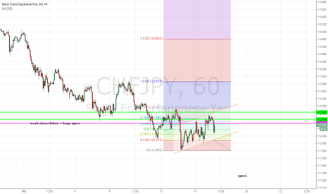 CHFJPY: CHFJPY with momentum short