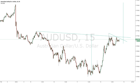 AUDUSD: Inverted head and shoulders back to back (twice the power)