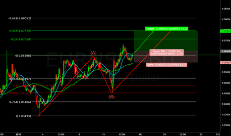 EURUSD: EUR/ USD (((FORECAST))) ABC