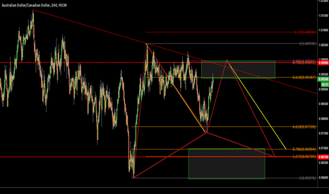 AUDCAD: CTS TRADE INTO BULLISH GARTLEY - AUSSIECANADIAN