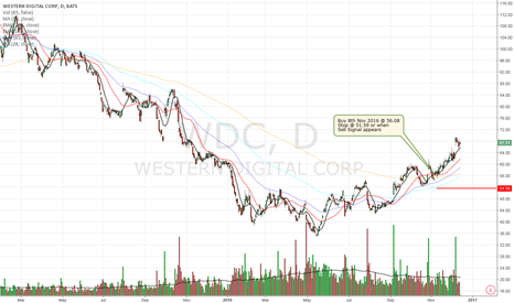 WDC: Buy Signal for Western Digital - Marketbreadth is green.