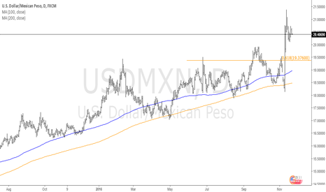 USDMXN: The Trend That Continues Giving =)