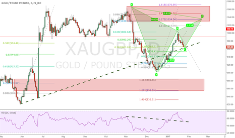 XAUGBP: Possible #gold support and rise against #BritishPound #XAUGBP