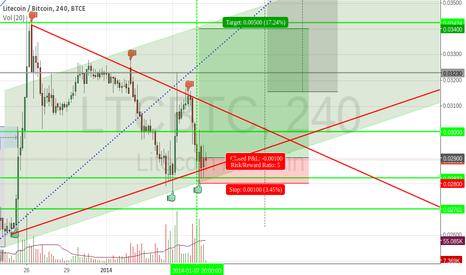 LTCBTC: LTC/BTC Triangle forming + risk/reward