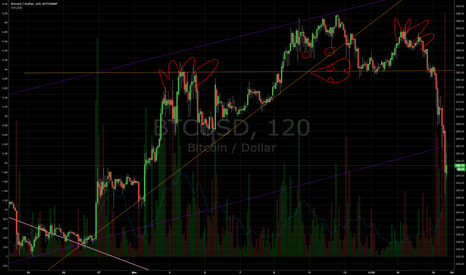 BTCUSD: BTCUSD looking pretty spooky right about now
